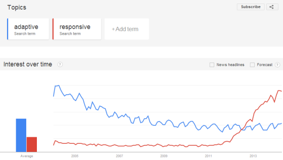 Blog-2014-04-29 Google Trends Responsive Adaptive 2014-04-29